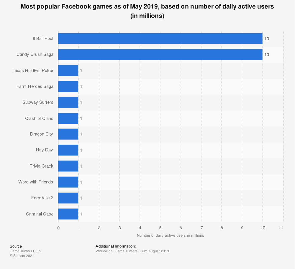 Statistic: Most popular Facebook games as of May 2019, based on number of daily active users (in millions) | Statista