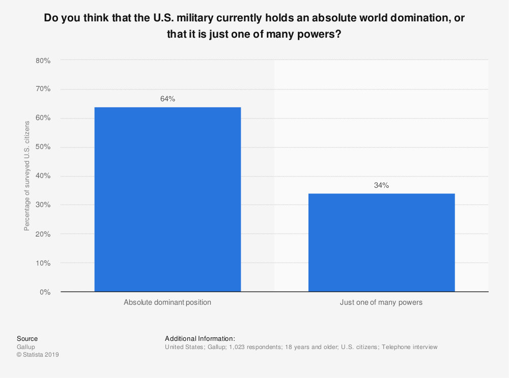 Statistic: Do you think that the U.S. military currently holds an absolute world domination, or that it is just one of many powers? | Statista