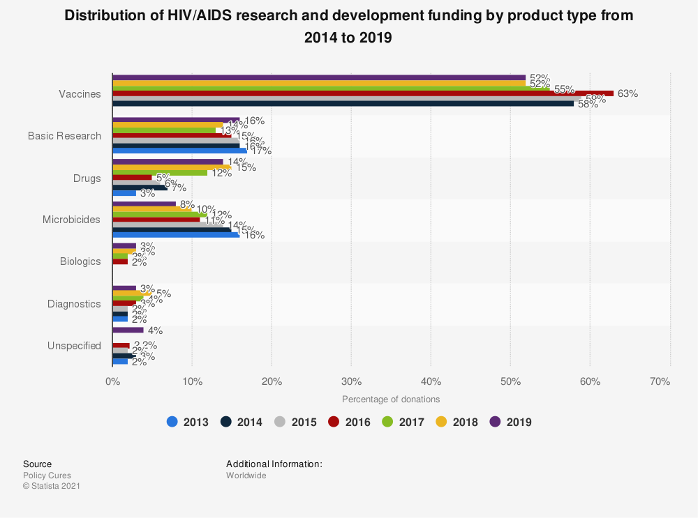 Statistic: Distribution of HIV/AIDS research and development funding by product type from 2013 to 2017 | Statista