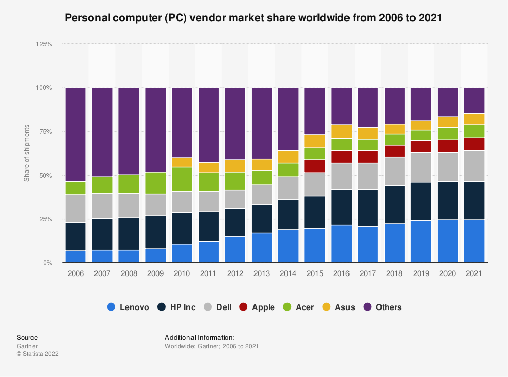 Statistic: Market share held by the leading personal computer vendors worldwide in 2018 | Statista