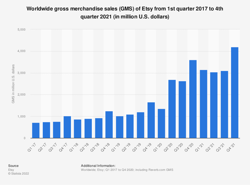 Statistic: Worldwide gross merchandise sales (GMS) of Etsy from 1st quarter 2017 to 3rd quarter 2019 (in million U.S. dollars) | Statista