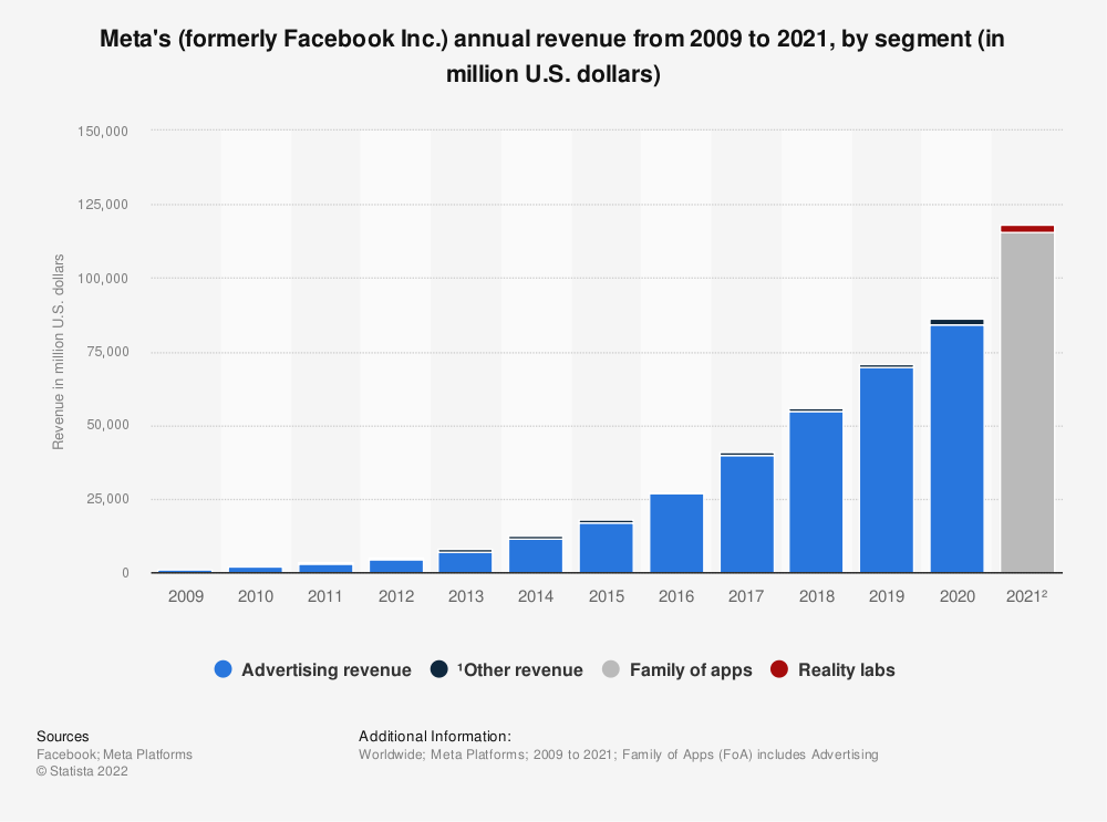 Statistic: Facebook's annual revenue from 2009 to 2019, by segment (in million U.S. dollars) | Statista
