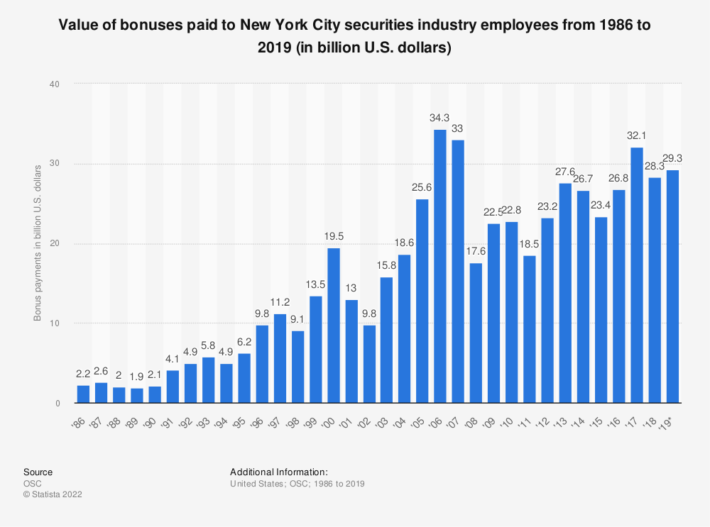 Statistic: Value of bonuses paid to New York City securities industry employees from 1986 to 2018 (in billion U.S. dollars) | Statista