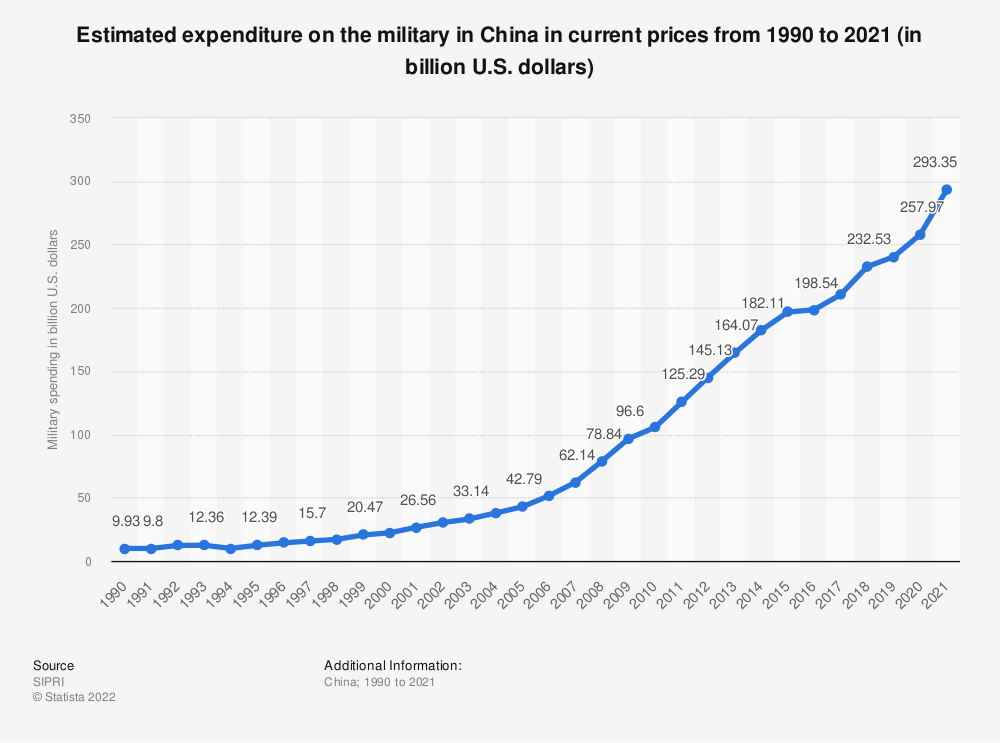 Statistic: China's expenditure on military from 1998 to 2019 (in billion U.S. dollars) | Statista