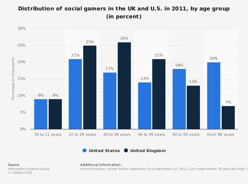 Statistic: Distribution of social gamers in the UK and U.S. in 2011, by age group (in percent) | Statista