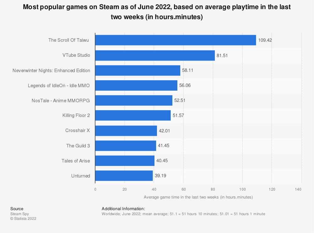 Statistic: Most popular games on Steam as of June 2021, based on average playtime in the last two weeks (in hours.minutes)   Statista