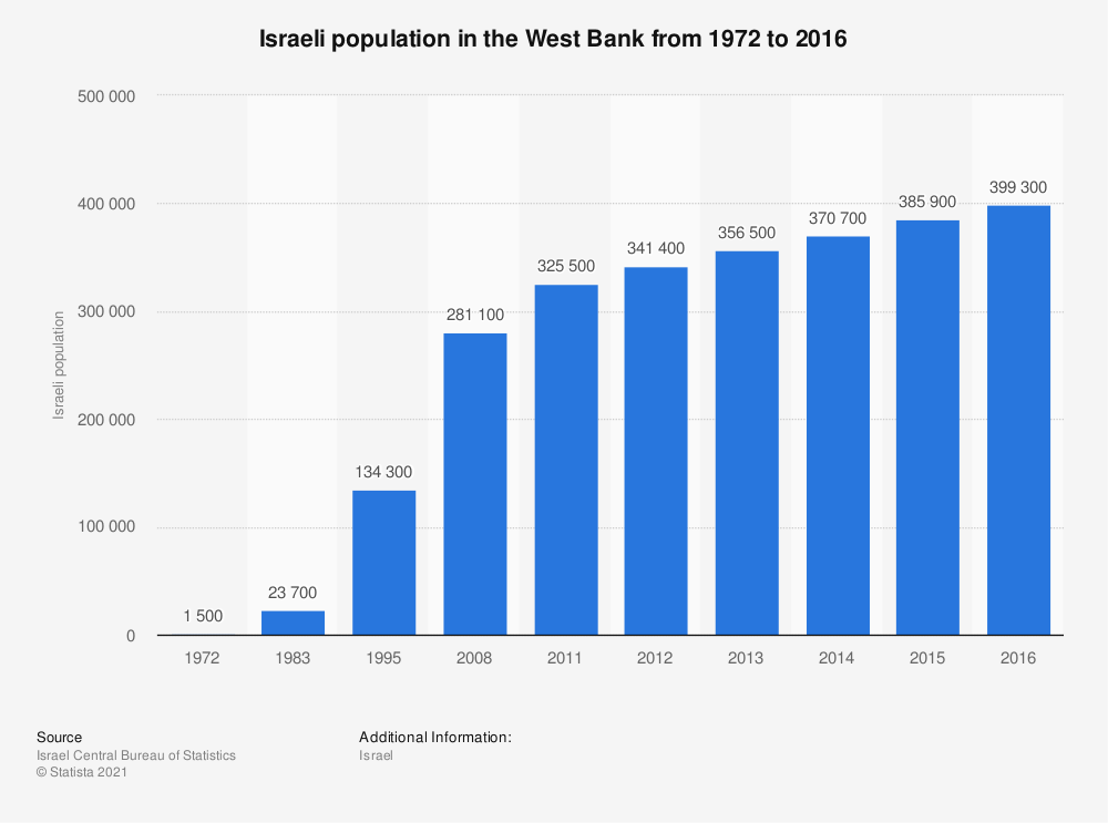 Statistic: Israeli population in the West Bank from 1972 to 2016 | Statista