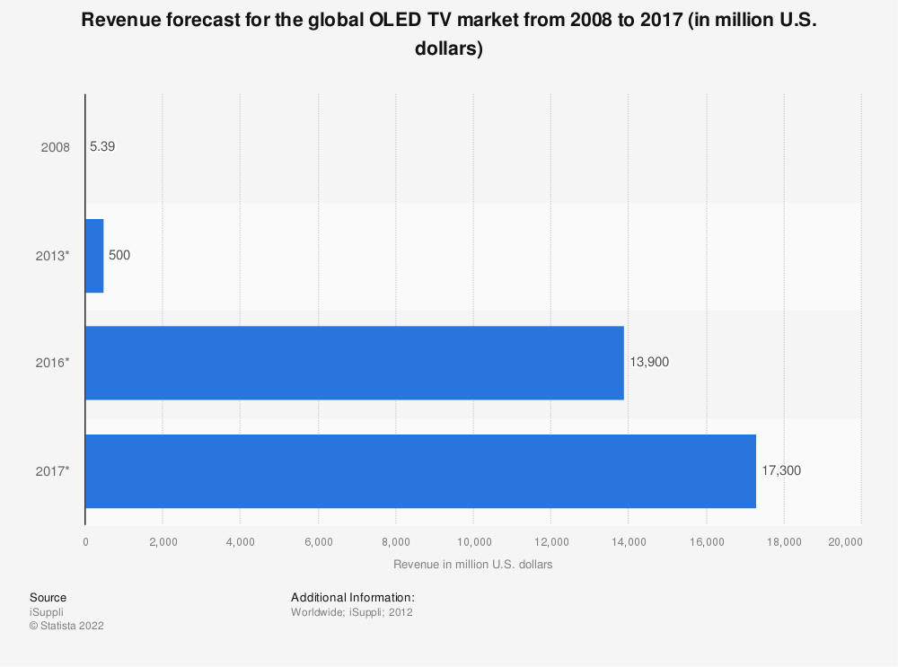 Statistic: Revenue forecast for the global OLED TV market from 2008 to 2017 (in million U.S. dollars) | Statista