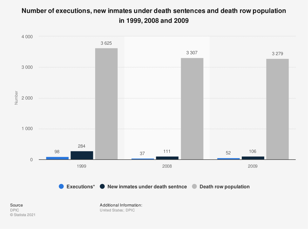 Statistic: Number of executions, new inmates under death sentences and death row population in 1999, 2008 and 2009 | Statista
