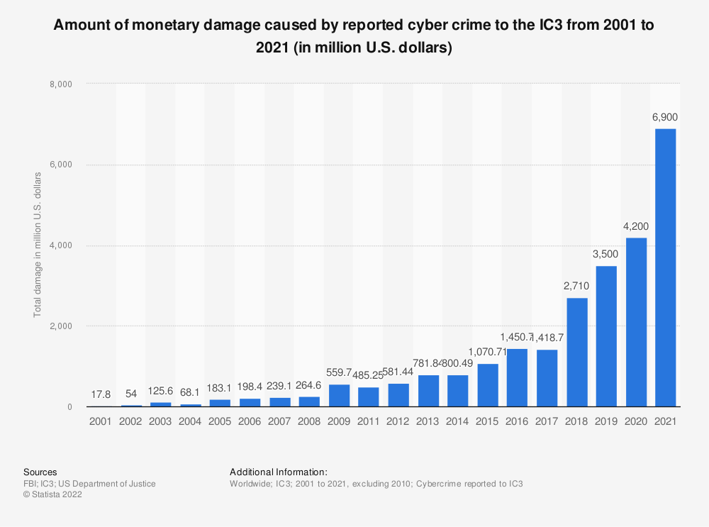 Cyber crime: reported damage to the IC3 2019 | Statista