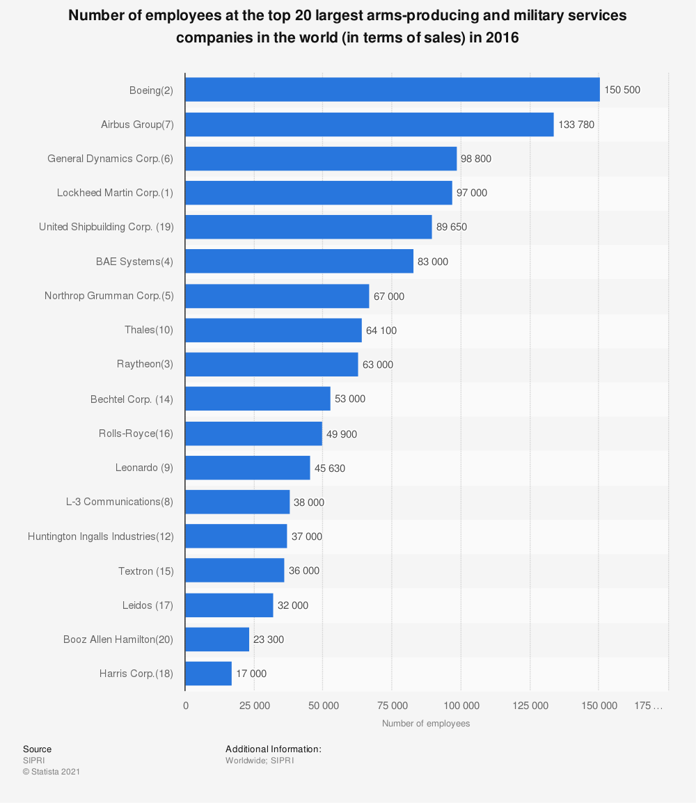 Statistic: Number of employees at the top 20 largest arms-producing and military services companies in the world (in terms of sales) in 2016 | Statista
