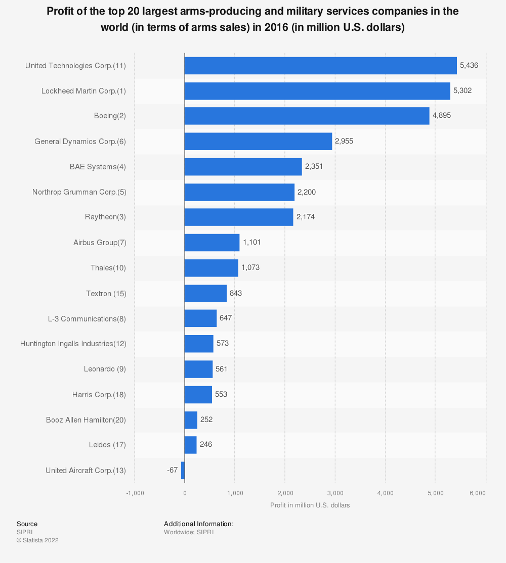 Statistic: Profit of the top 20 largest arms-producing and military services companies in the world (in terms of arms sales) in 2016 (in million U.S. dollars) | Statista