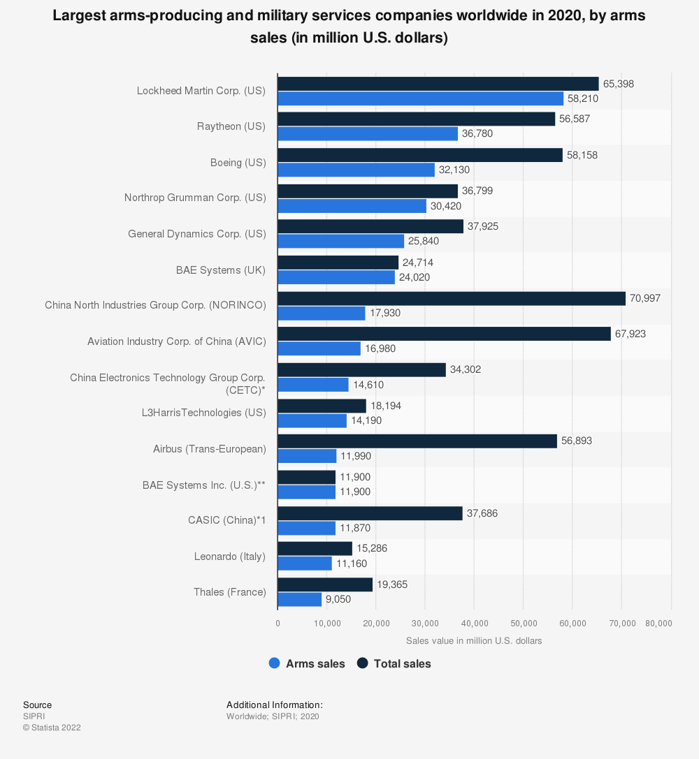 Statistic: The 20 largest arms-producing and military services companies in the world in 2018, by arms sales (in million U.S. dollars) | Statista