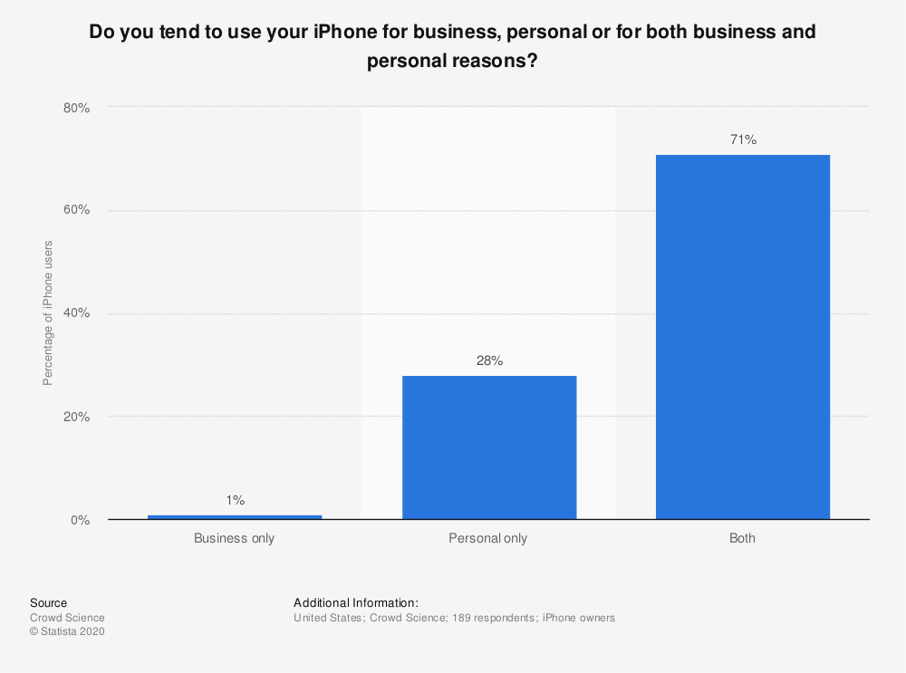Statistic: Do you tend to use your iPhone for business, personal or for both business and personal reasons? | Statista