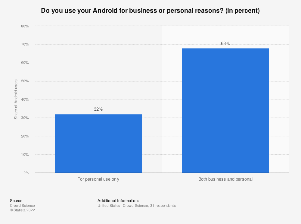 Statistic: Do you use your Android for business or personal reasons? (in percent) | Statista