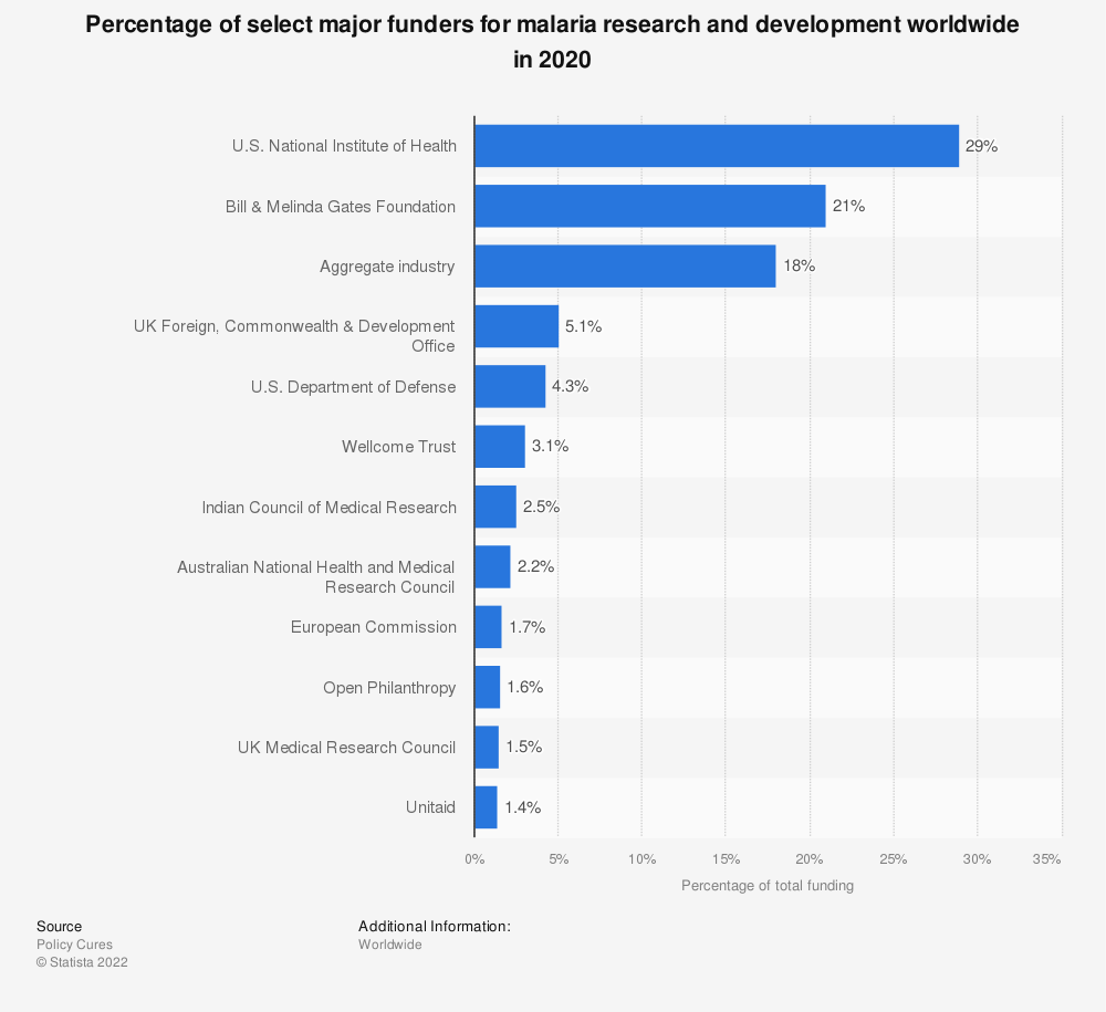 Statistic: Percentage of the top funders for malaria research and development worldwide in 2016 | Statista