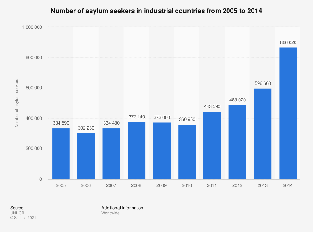 Statistic: Number of asylum seekers in industrial countries from 2005 to 2014 | Statista