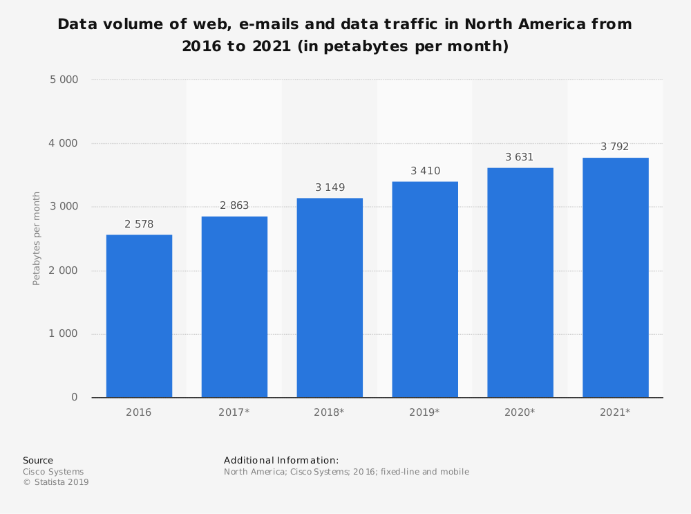 Statistic: Data volume of web, e-mails and data traffic in North America from 2016 to 2021 (in petabytes per month) | Statista