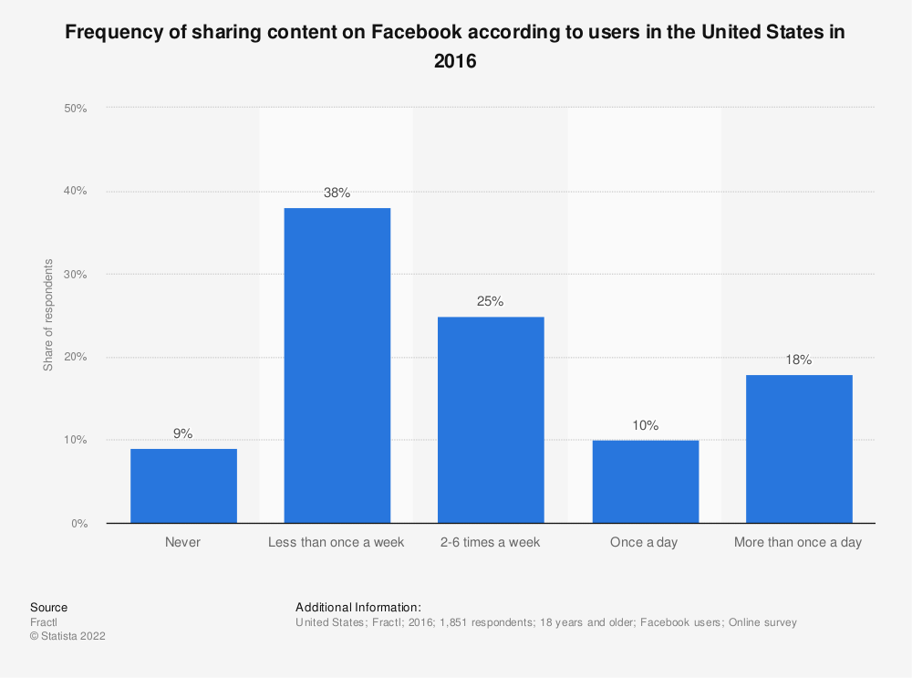 Statistic: Frequency of sharing content on Facebook according to users in the United States in 2016 | Statista