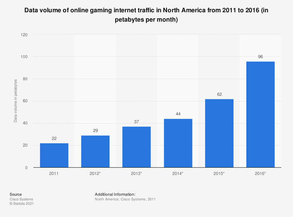 Statistic: Data volume of online gaming internet traffic in North America from 2011 to 2016 (in petabytes per month) | Statista
