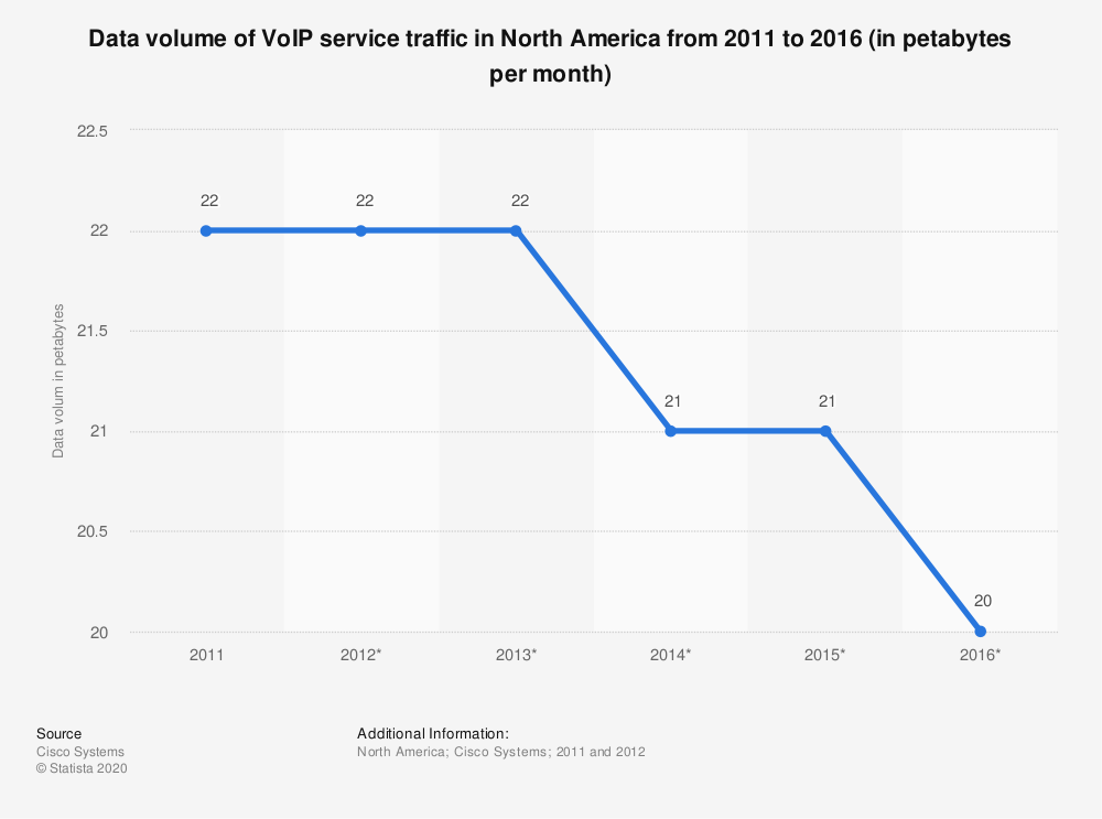 Statistic: Data volume of VoIP service traffic in North America from 2011 to 2016 (in petabytes per month) | Statista