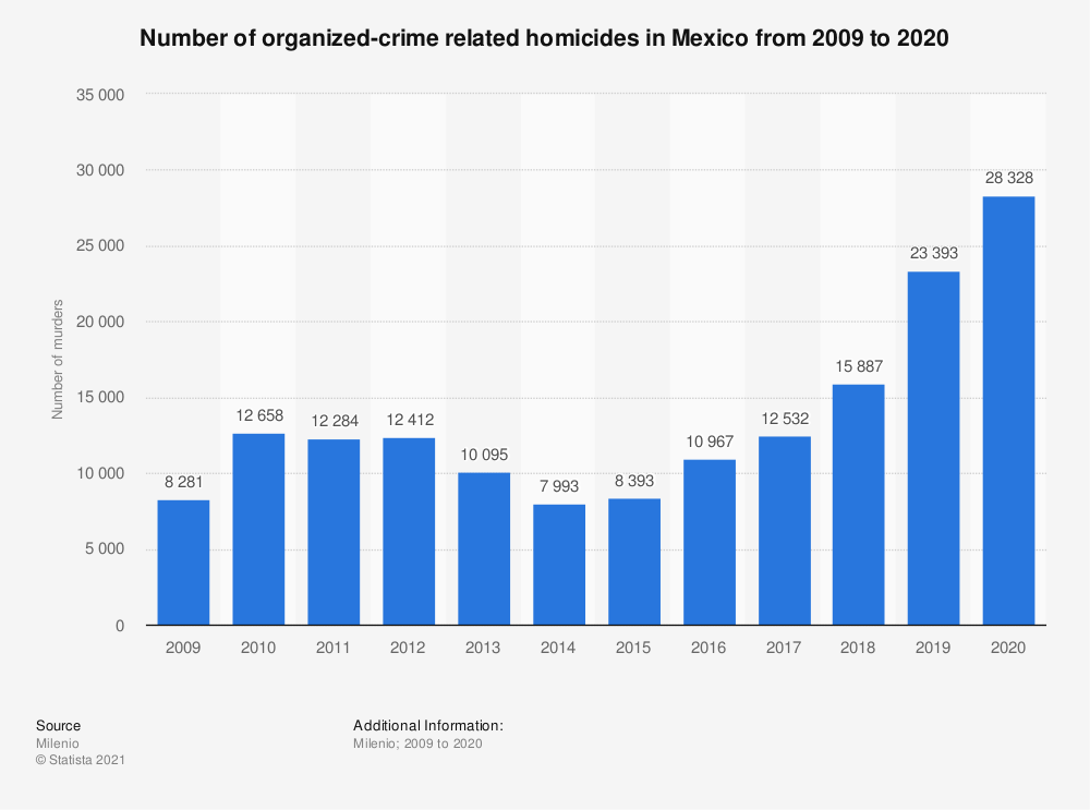 Statistic: Number of organized-crime related homicides in Mexico from 2009 to 2019 | Statista