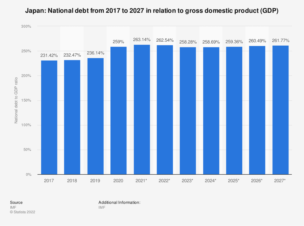 Statistic: Japan: National debt from 2014 to 2024 in relation to gross domestic product (GDP) | Statista