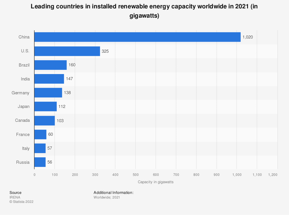 Statistic: Leading countries in installed renewable energy capacity worldwide in 2018 (in gigawatts) | Statista