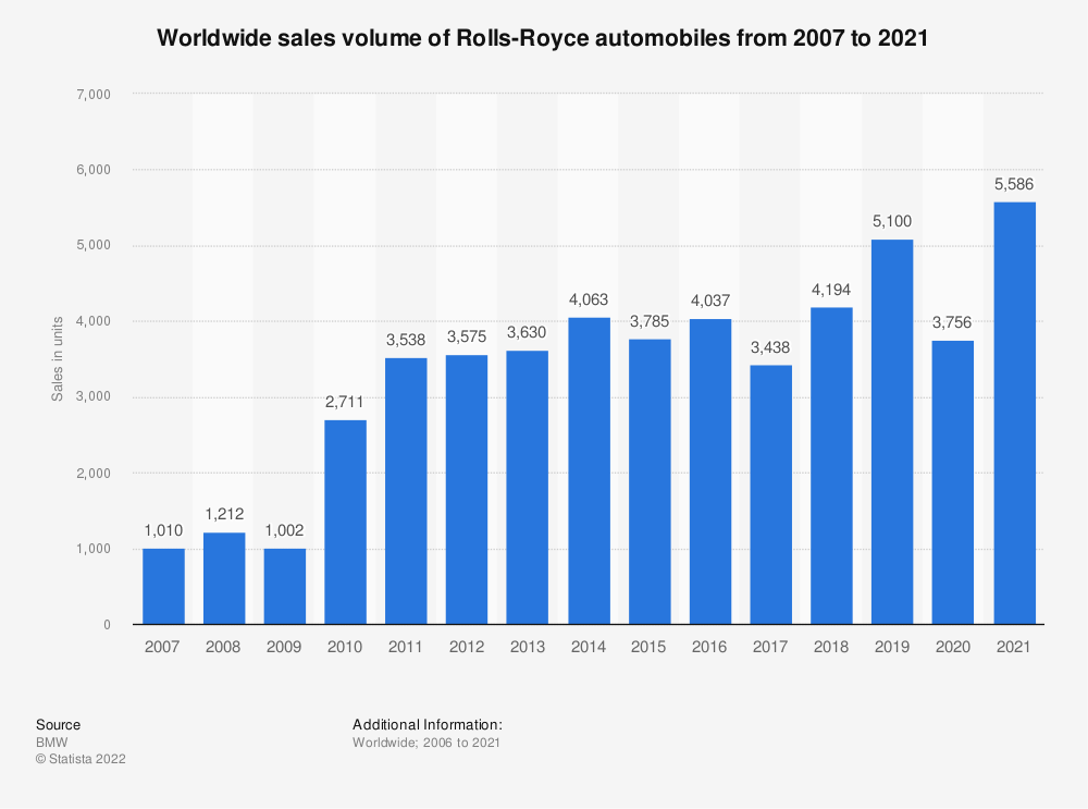 Statistic: Worldwide sales volume of Rolls-Royce automobiles from 2007 to 2019 | Statista