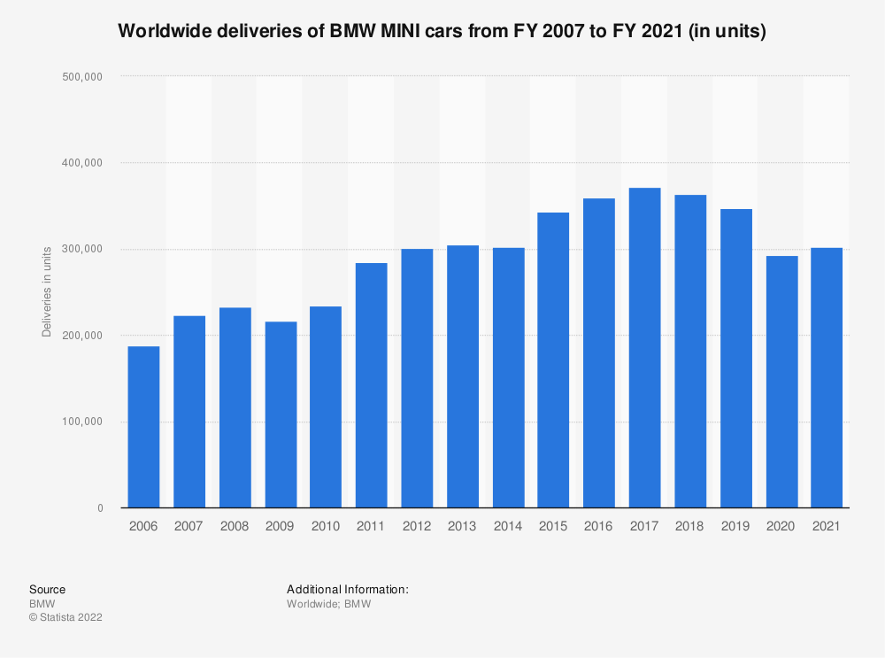 Statistic: Worldwide deliveries of BMW MINI cars from FY 2007 to FY 2019 (in units) | Statista