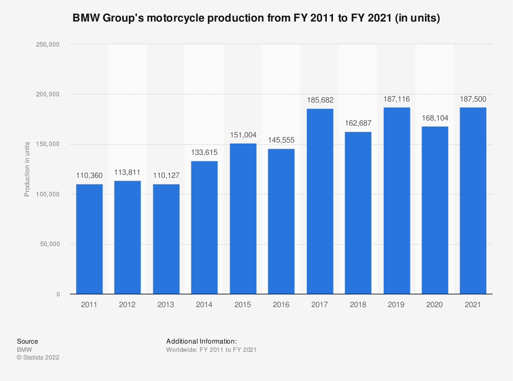 Statistic: BMW Group's motorcycle production from FY 2010 to FY 2018 (in units) | Statista