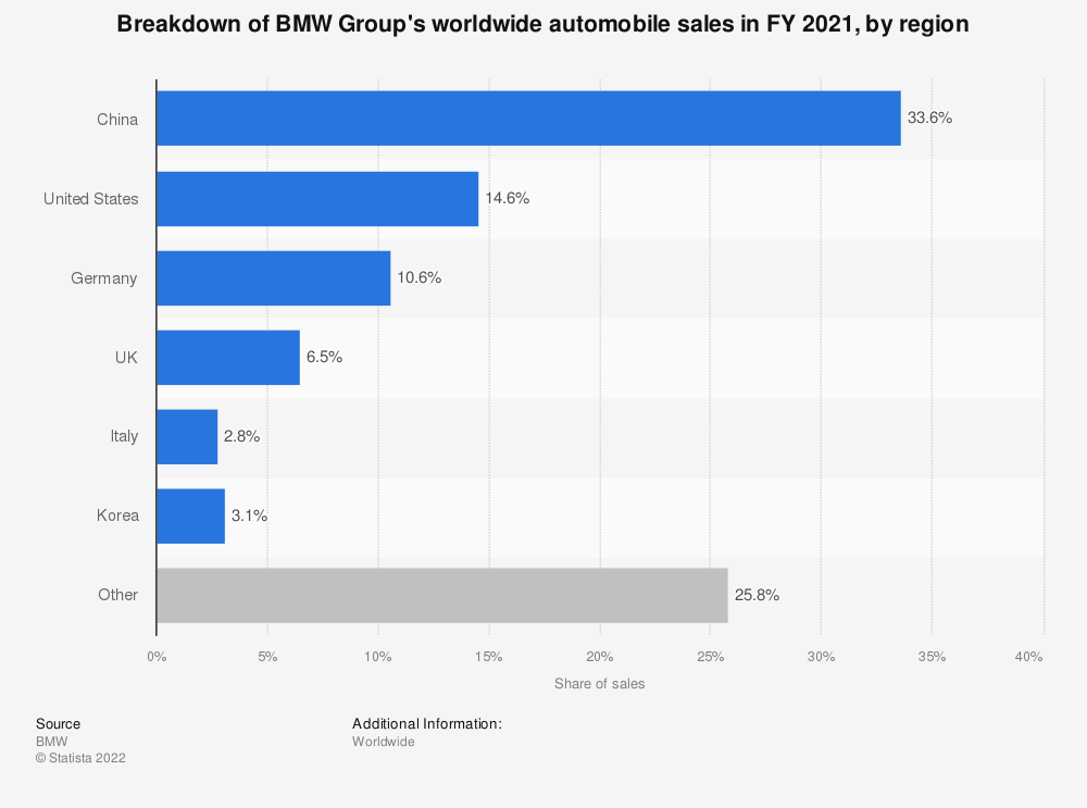 Statistic: Breakdown of BMW Group's worldwide automobile sales in FY 2019, by region | Statista