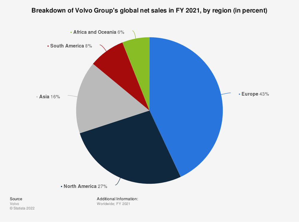 Statistic: Breakdown of Volvo Group's global net sales in FY 2018, by region (in million U.S. dollars) | Statista