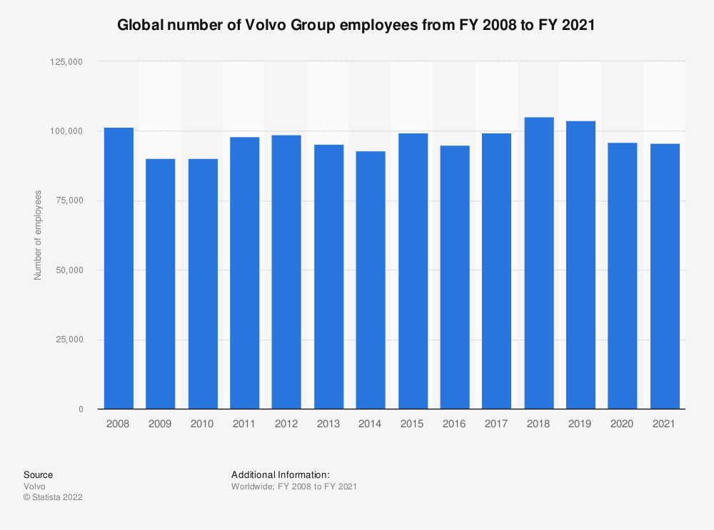 Statistic: Global number of Volvo Group employees from FY 2003 to FY 2018 | Statista