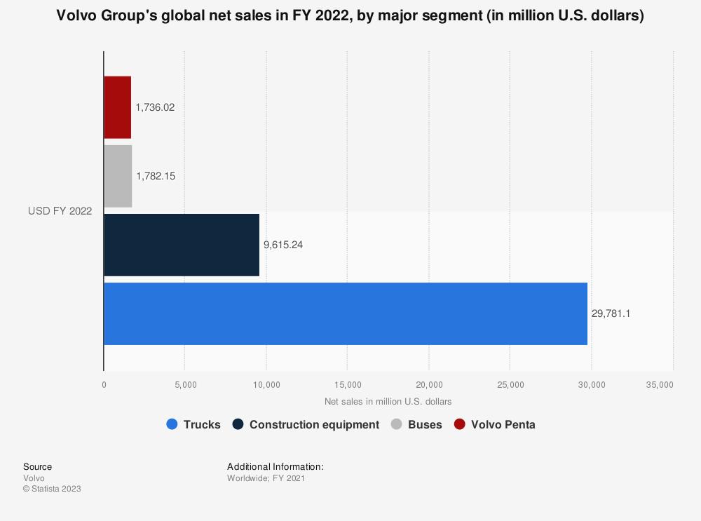 Statistic: Volvo Group's global net sales in FY 2018, by segment (in million U.S. dollars) | Statista
