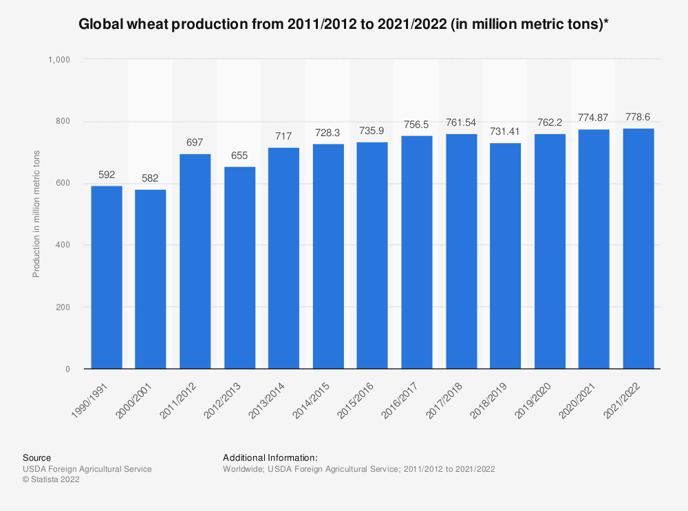Statistic: Global wheat production from 2011/2012 to 2020/2021 (in million metric tons)** | Statista