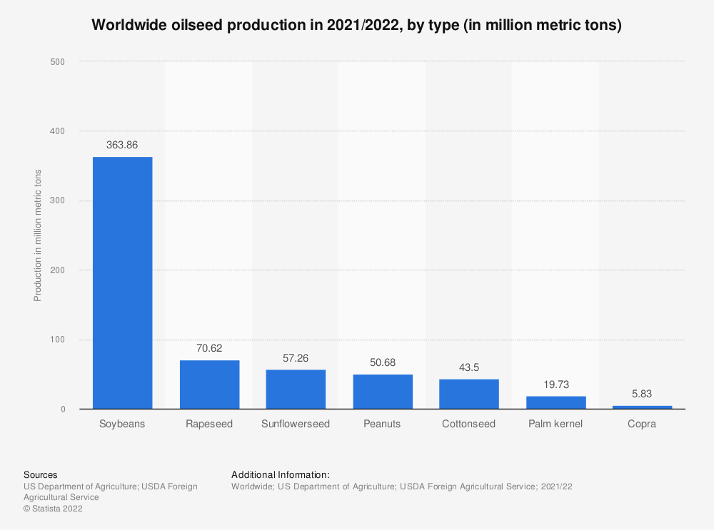 Statistic: Worldwide oilseed production in 2019/2020, by type (in million metric tons) | Statista