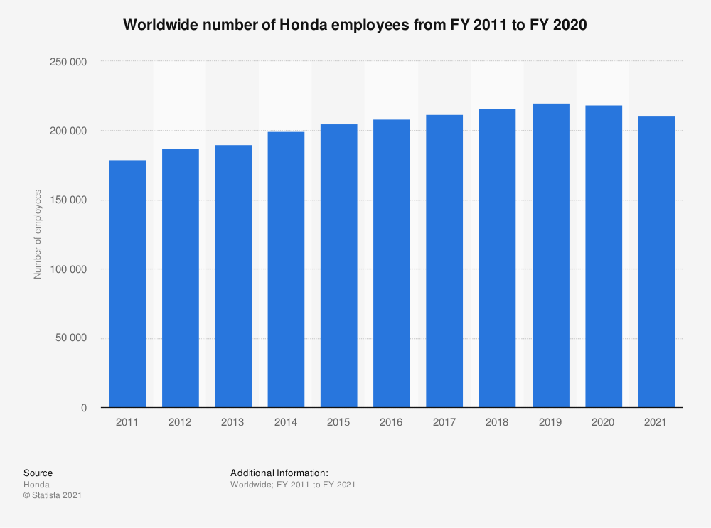 Statistic: Worldwide number of Honda employees from FY 2011 to FY 2020 | Statista