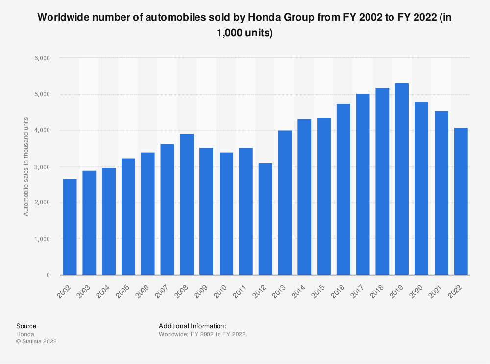 Statistic: Worldwide number of automobiles sold by Honda Group from FY 2002 to FY 2020 (in 1,000 units) | Statista