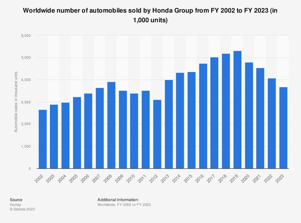 Honda revenue chart