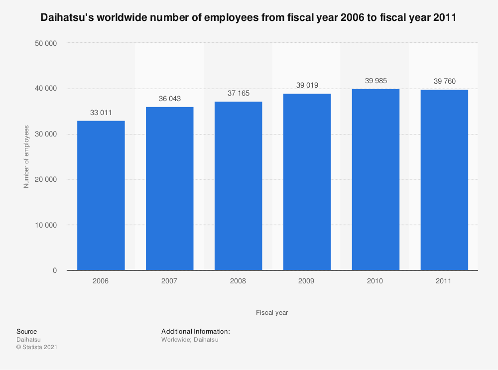 Statistic: Daihatsu's worldwide number of employees from fiscal year 2006 to fiscal year 2011 | Statista