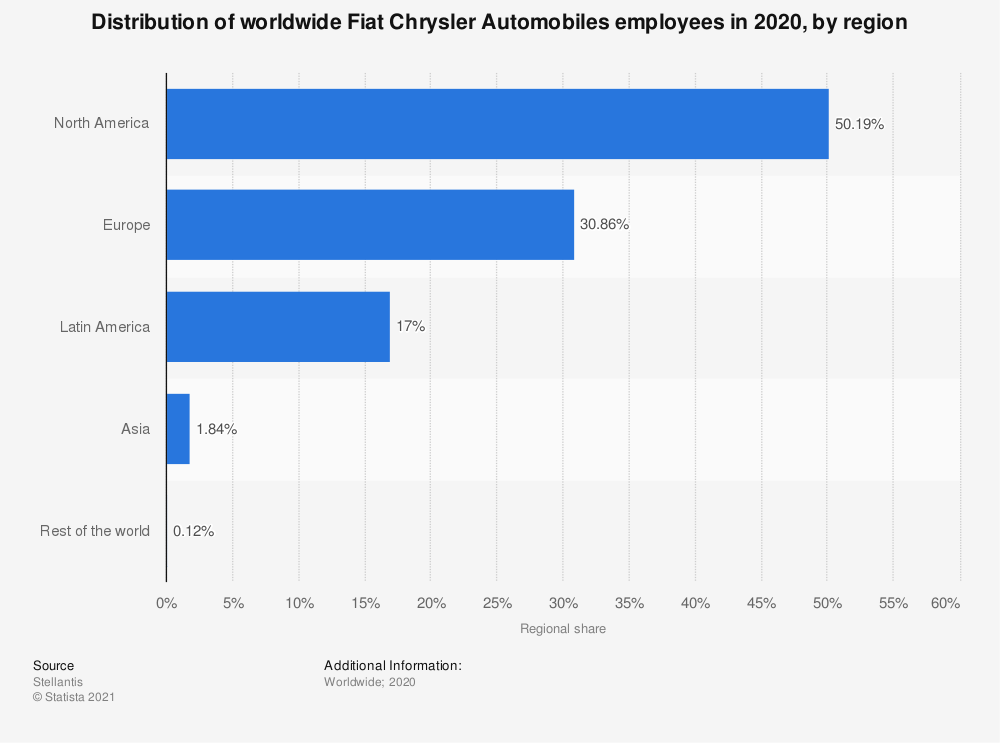 Statistic: Distribution of worldwide Fiat Chrysler Automobiles employees in 2018, by region | Statista