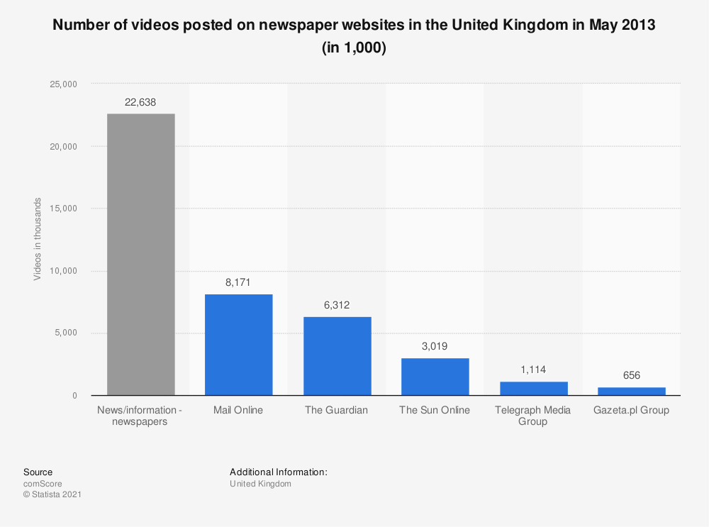 Statistic: Number of videos posted on newspaper websites in the United Kingdom in May 2013 (in 1,000) | Statista
