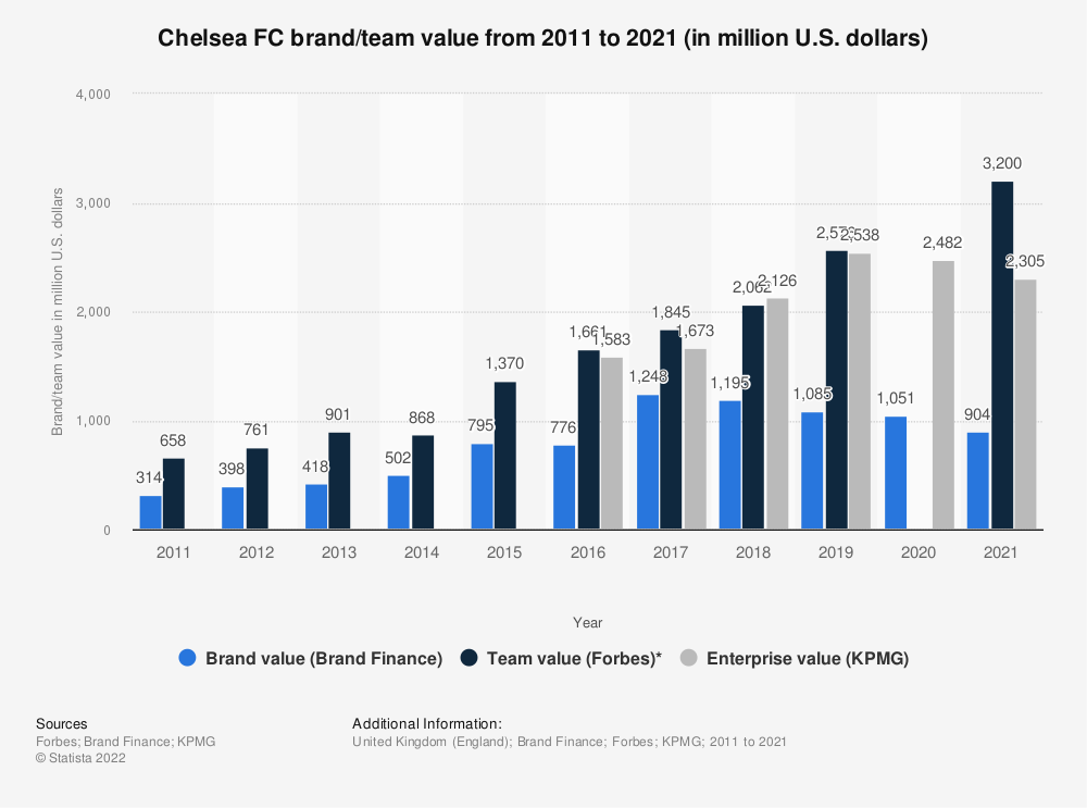 Statistic: Chelsea FC brand/team value from 2011 to 2020 (in million U.S. dollars) | Statista