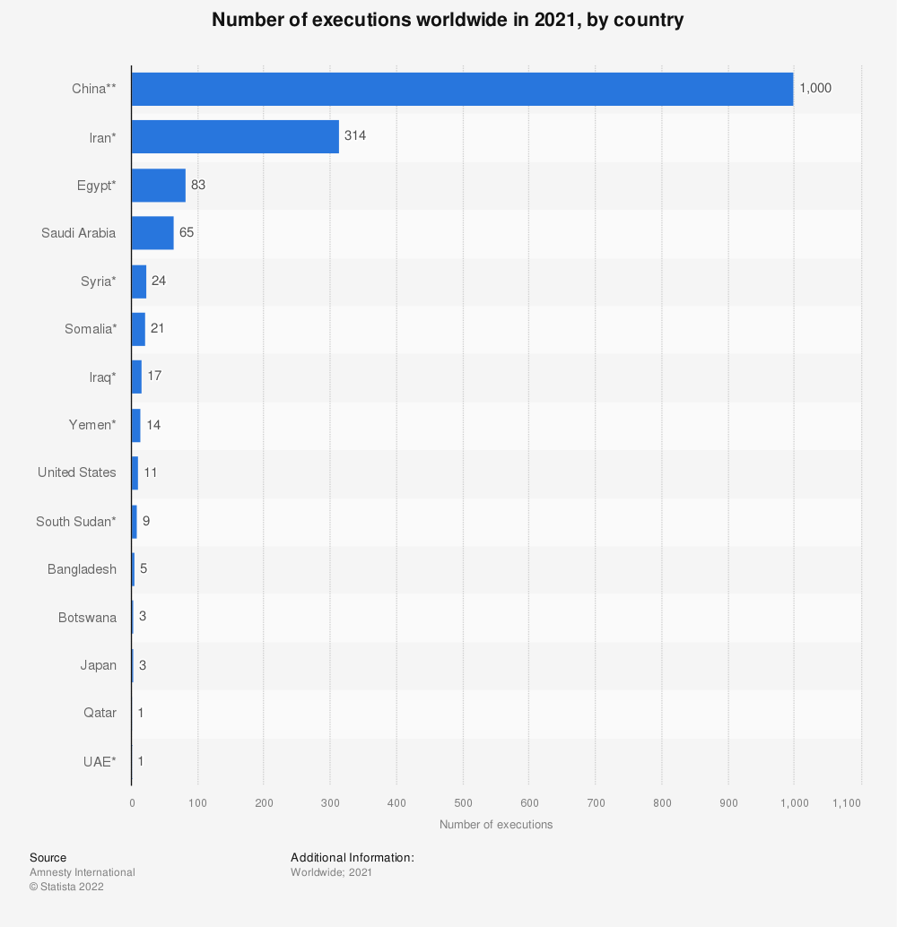 Statistic: Number of executions worldwide in 2017 | Statista