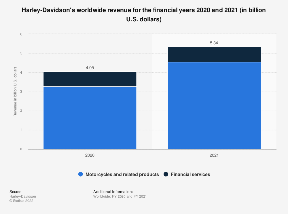 Statistic: Harley-Davidson's worldwide motorcycle revenue* from FY 2001 to FY 2017 (in million U.S. dollars) | Statista