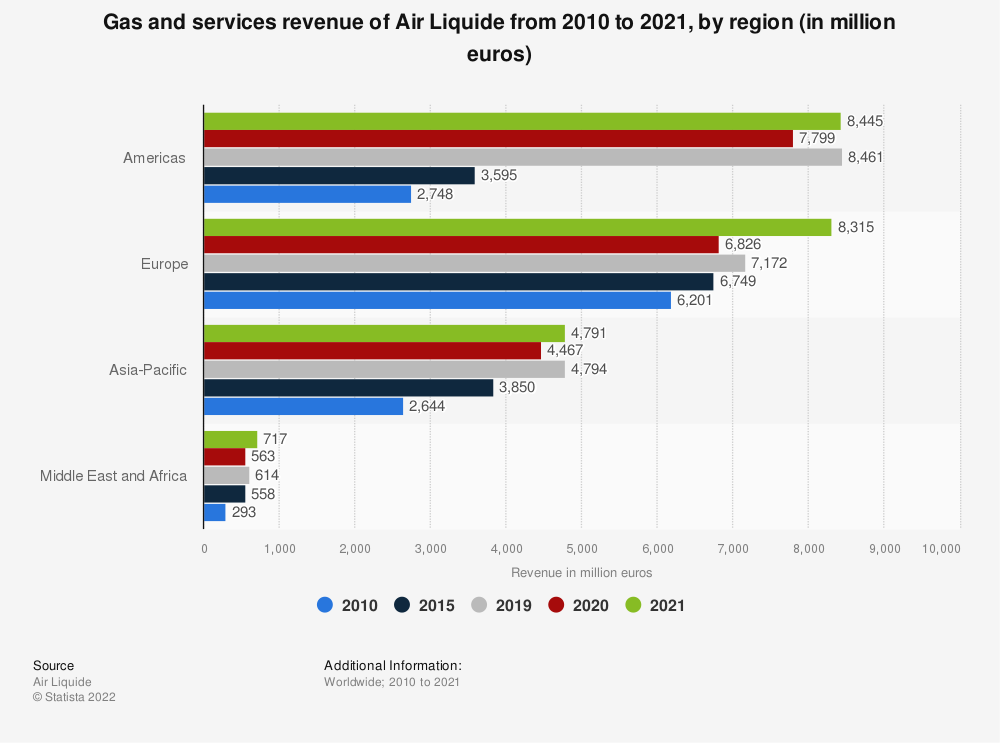 Statistic: Air Liquide's gas and services revenue from 2014 to 2018, by region (in million euros) | Statista