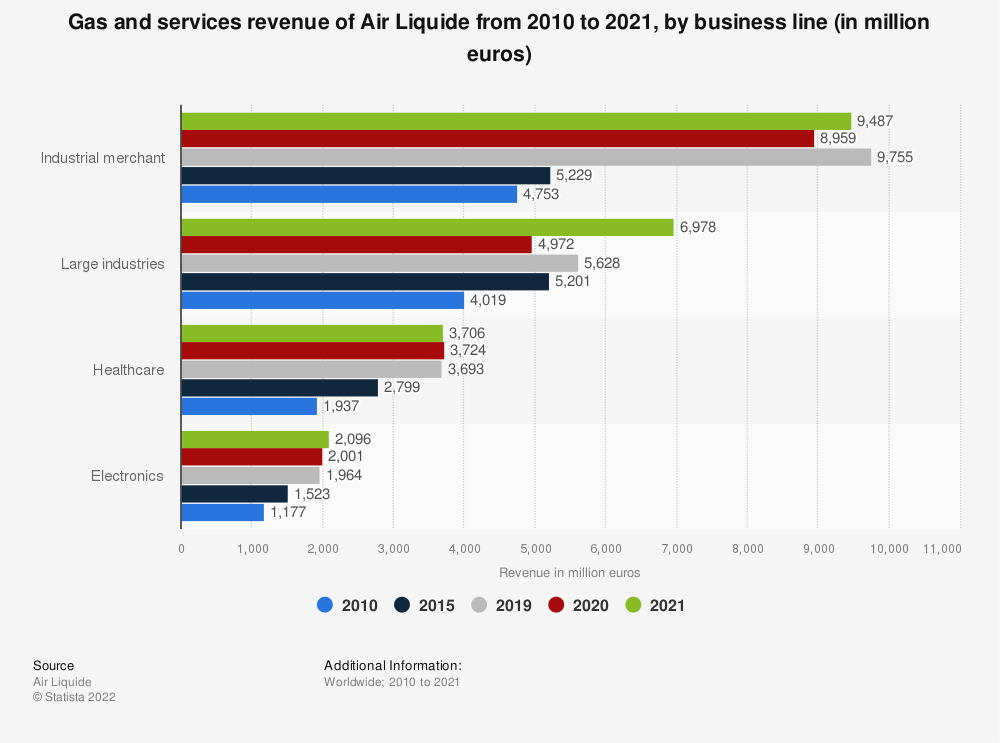 Statistic: Air Liquide's gas and services revenue from 2014 to 2018, by business line (in million euros) | Statista