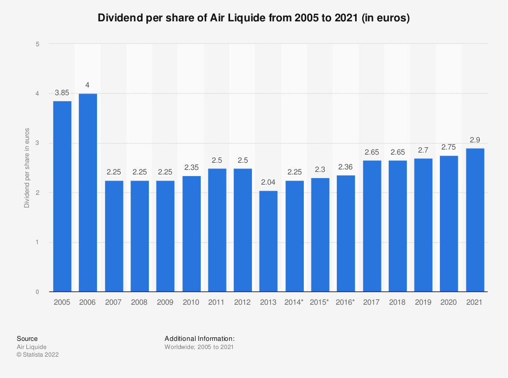 Statistic: Dividend per share of chemical and gas company Air Liquide from 2002 to 2018 (in euros) | Statista