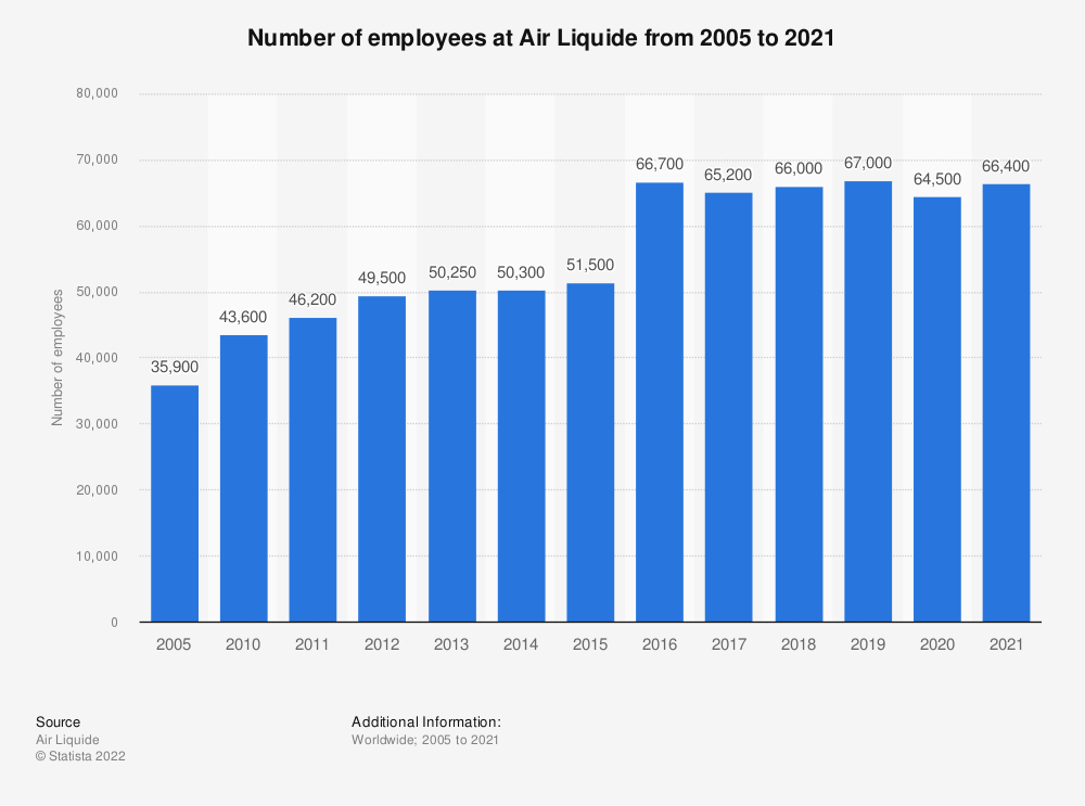 Statistic: Number of employees at Air Liquide from 2005 to 2020 | Statista